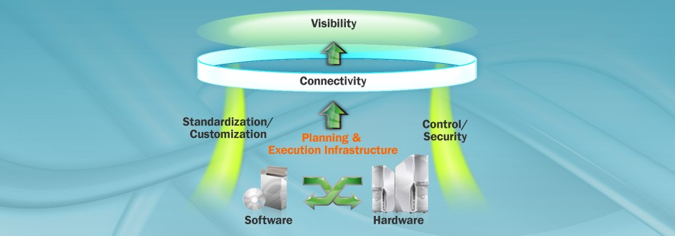 Leveraging on technology to drive our business process